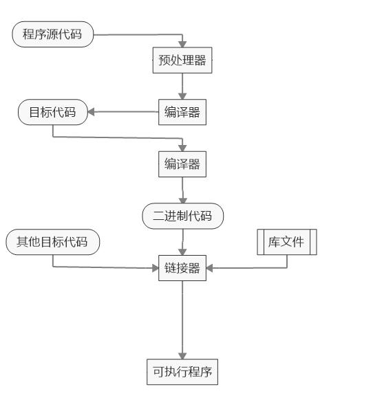 《Linux下源码编译安装原理和流程》