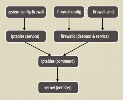 《centos7-firewall防火墙详解》
